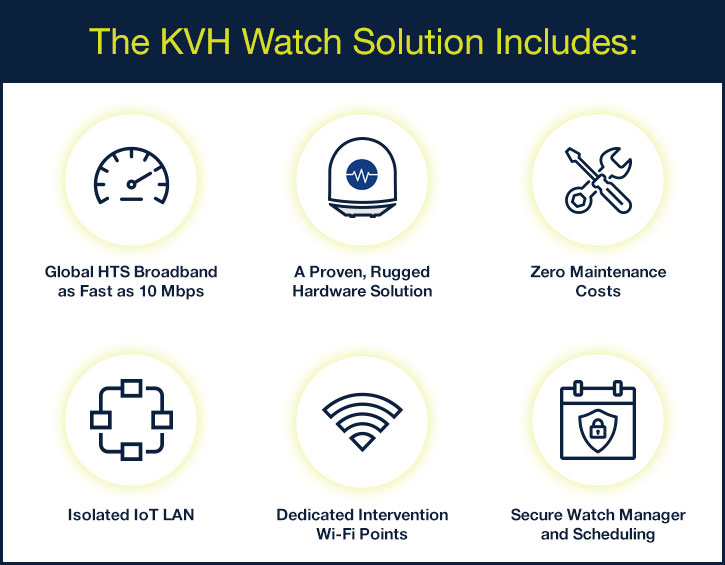 KVH Watch Solutions