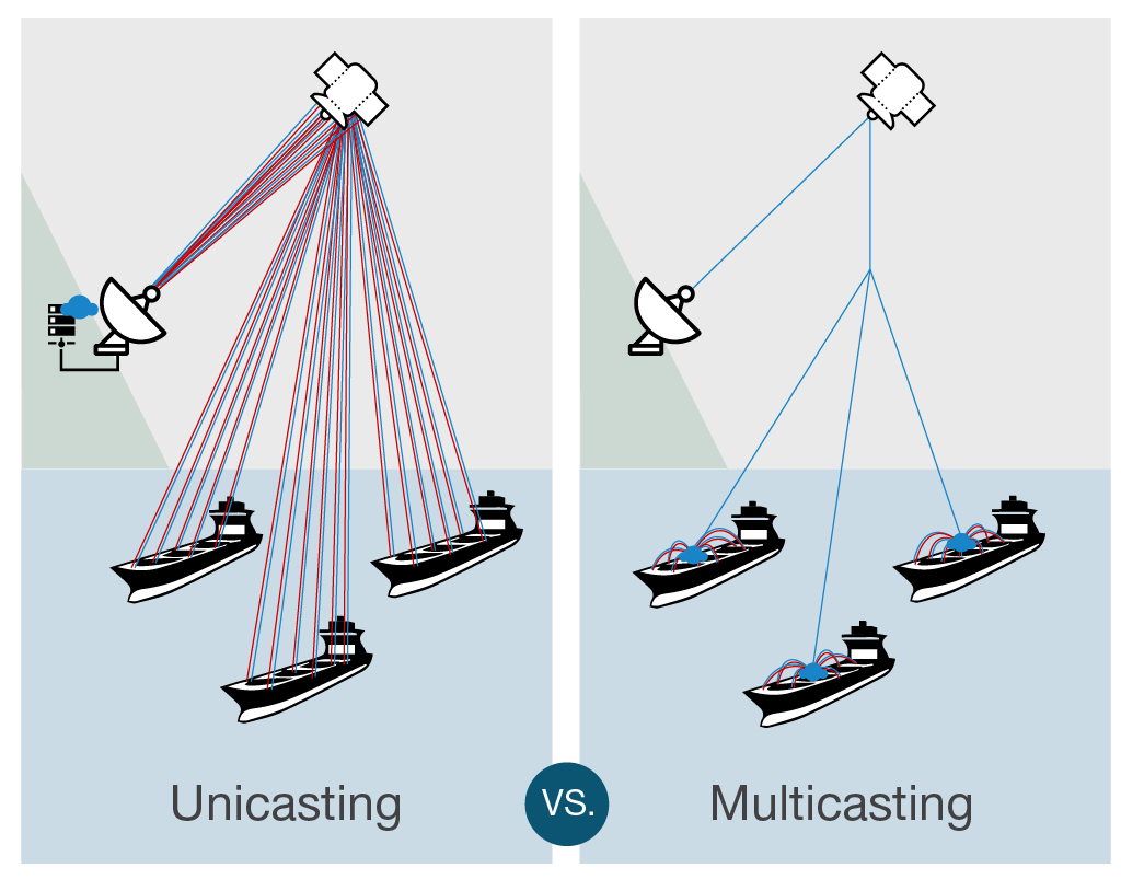 unicasting vs. multicasting with IP-MobileCast
